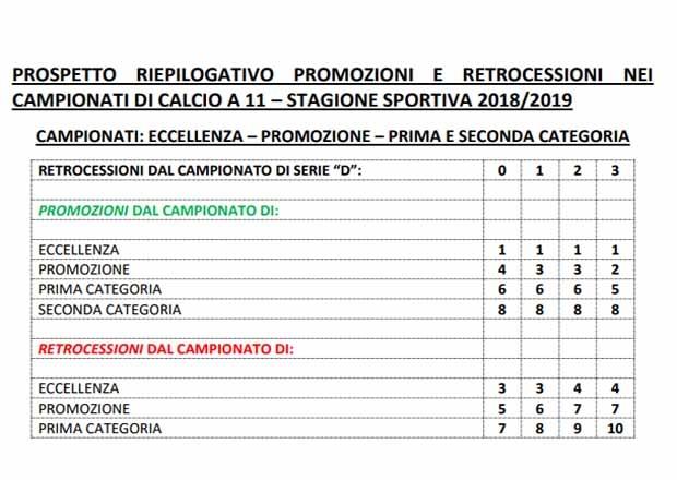 Calendario Promozione Campania.Promozioni E Retrocessioni Tutte Le Combinazioni Stagione